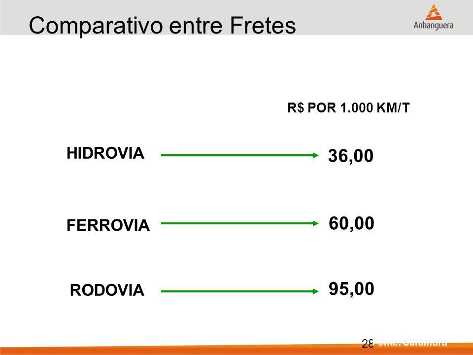 28 Comparativo entre Fretes HIDROVIA FERROVIA RODOVIA 36,00 60,00 95,00 R$ POR 1.000 KM/T Fonte: Caramuru