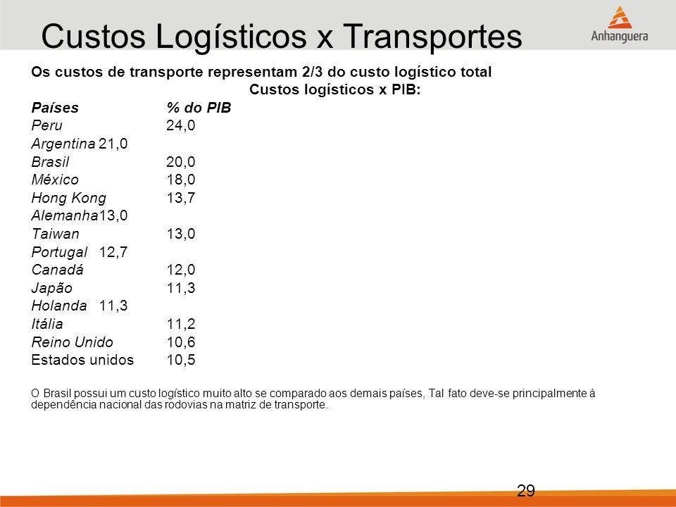 29 Custos Logísticos x Transportes Os custos de transporte representam 2/3 do custo logístico total Custos logísticos x PIB: Países% do PIB Peru24,0 Argentina21,0 Brasil20,0 México18,0 Hong Kong13,7 Alemanha13,0 Taiwan13,0 Portugal12,7 Canadá12,0 Japão11,3 Holanda11,3 Itália11,2 Reino Unido10,6 Estados unidos 10,5 O Brasil possui um custo logístico muito alto se comparado aos demais países, Tal fato deve-se principalmente à dependência nacional das rodovias na matriz de transporte.
