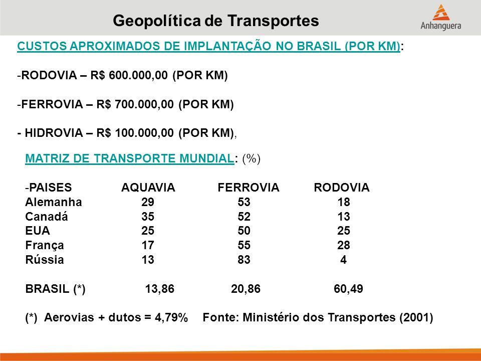 Geopolítica de Transportes CUSTOS APROXIMADOS DE IMPLANTAÇÃO NO BRASIL (POR KM)CUSTOS APROXIMADOS DE IMPLANTAÇÃO NO BRASIL (POR KM): -RODOVIA – R$ 600.000,00 (POR KM) -FERROVIA – R$ 700.000,00 (POR KM) - HIDROVIA – R$ 100.000,00 (POR KM), MATRIZ DE TRANSPORTE MUNDIALMATRIZ DE TRANSPORTE MUNDIAL: (%) -PAISESAQUAVIAFERROVIARODOVIA Alemanha 29 53 18 Canadá 35 52 13 EUA 25 50 25 França 17 55 28 Rússia 13 83 4 BRASIL(*) 13,86 20,86 60,49 (*) Aerovias + dutos = 4,79% Fonte: Ministério dos Transportes (2001)