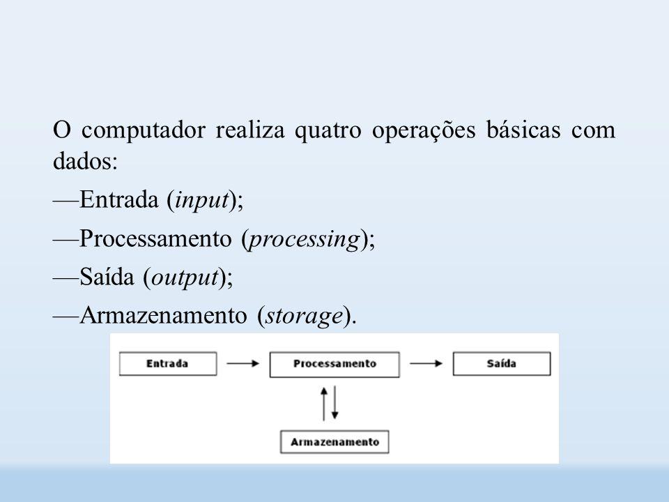 O computador realiza quatro operações básicas com dados: ––Entrada (input); ––Processamento (processing); ––Saída (output); ––Armazenamento (storage).