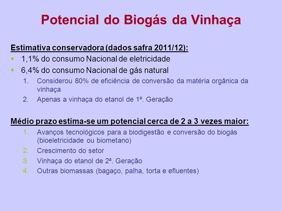 Potencial do Biogás da Vinhaça Estimativa conservadora (dados safra 2011/12):  1,1% do consumo Nacional de eletricidade  6,4% do consumo Nacional de