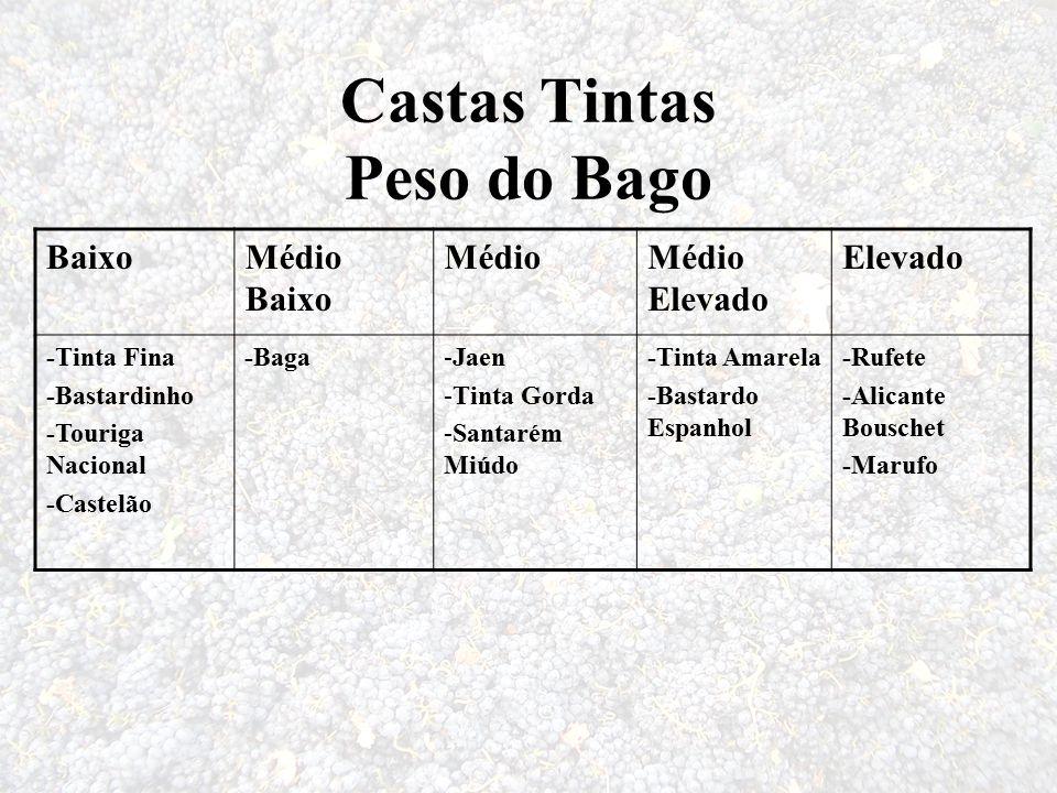 Castas Tintas Peso do Bago BaixoMédio Baixo MédioMédio Elevado Elevado -Tinta Fina -Bastardinho -Touriga Nacional -Castelão -Baga-Jaen -Tinta Gorda -S