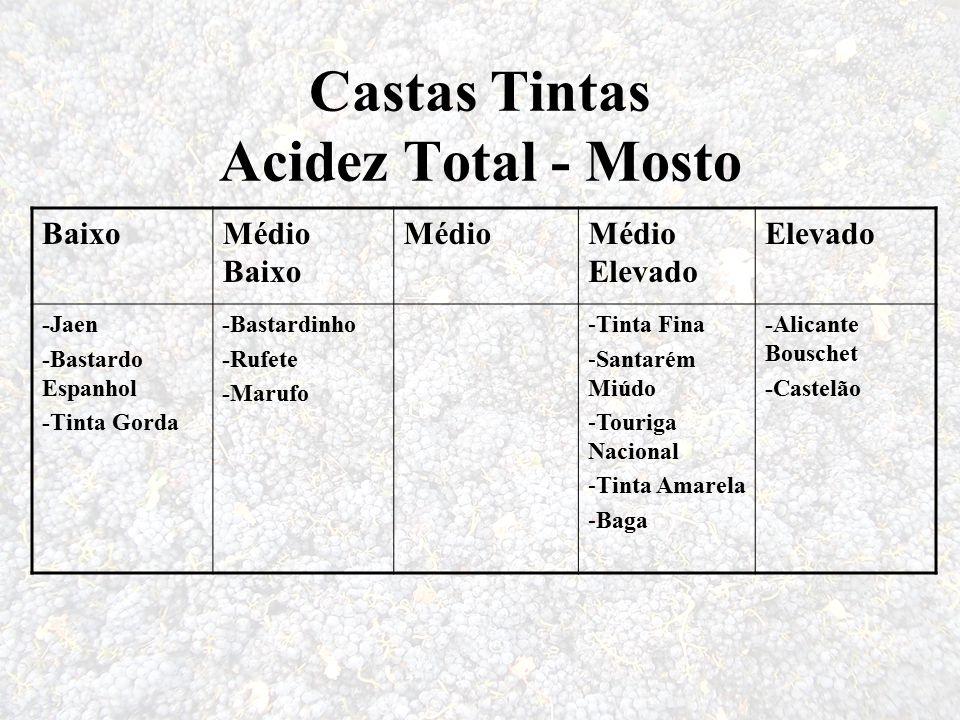 Castas Tintas Acidez Total - Mosto BaixoMédio Baixo MédioMédio Elevado Elevado -Jaen -Bastardo Espanhol -Tinta Gorda -Bastardinho -Rufete -Marufo -Tin