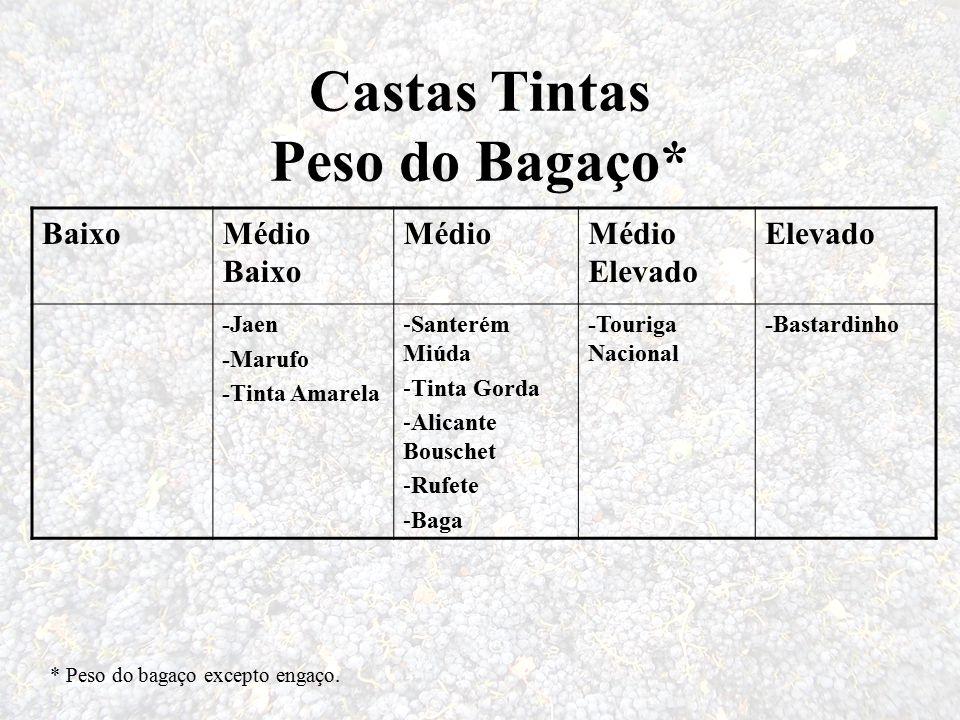 Castas Tintas Peso do Bagaço* BaixoMédio Baixo MédioMédio Elevado Elevado -Jaen -Marufo -Tinta Amarela -Santerém Miúda -Tinta Gorda -Alicante Bouschet