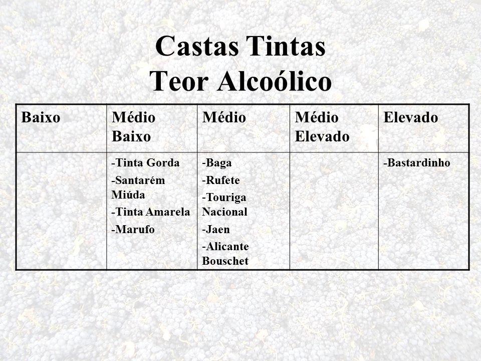 Castas Tintas Teor Alcoólico BaixoMédio Baixo MédioMédio Elevado Elevado -Tinta Gorda -Santarém Miúda -Tinta Amarela -Marufo -Baga -Rufete -Touriga Na