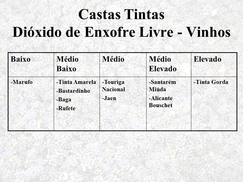 Castas Tintas Dióxido de Enxofre Livre - Vinhos BaixoMédio Baixo MédioMédio Elevado Elevado -Marufo-Tinta Amarela -Bastardinho -Baga -Rufete -Touriga