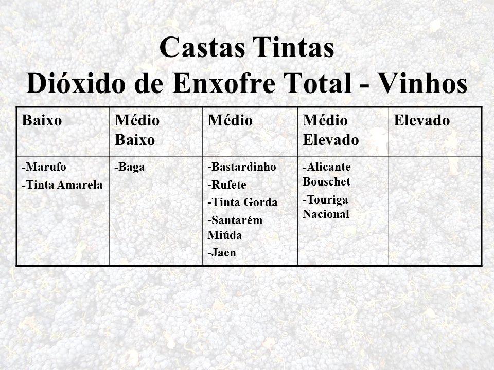 Castas Tintas Dióxido de Enxofre Total - Vinhos BaixoMédio Baixo MédioMédio Elevado Elevado -Marufo -Tinta Amarela -Baga-Bastardinho -Rufete -Tinta Go