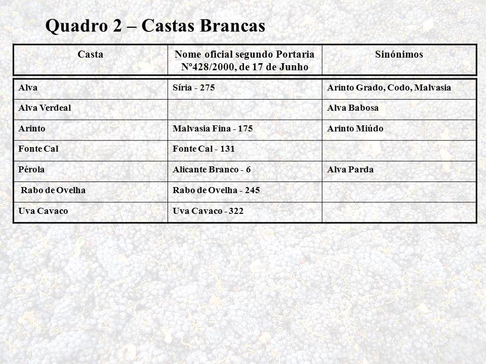 CastaNome oficial segundo Portaria Nº428/2000, de 17 de Junho Sinónimos AlvaSíria - 275Arinto Grado, Codo, Malvasia Alva VerdealAlva Babosa ArintoMalv