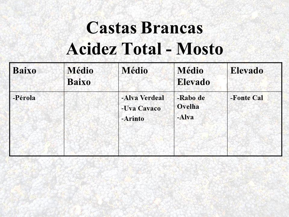 Castas Brancas Acidez Total - Mosto BaixoMédio Baixo MédioMédio Elevado Elevado -Pérola-Alva Verdeal -Uva Cavaco -Arinto -Rabo de Ovelha -Alva -Fonte