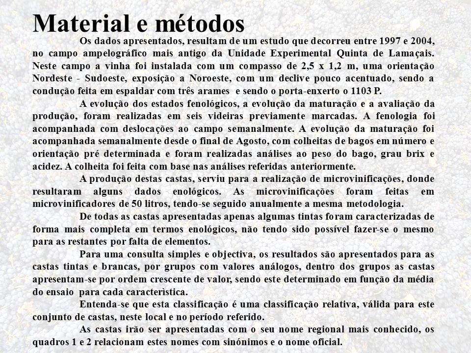 Material e métodos Os dados apresentados, resultam de um estudo que decorreu entre 1997 e 2004, no campo ampelográfico mais antigo da Unidade Experime