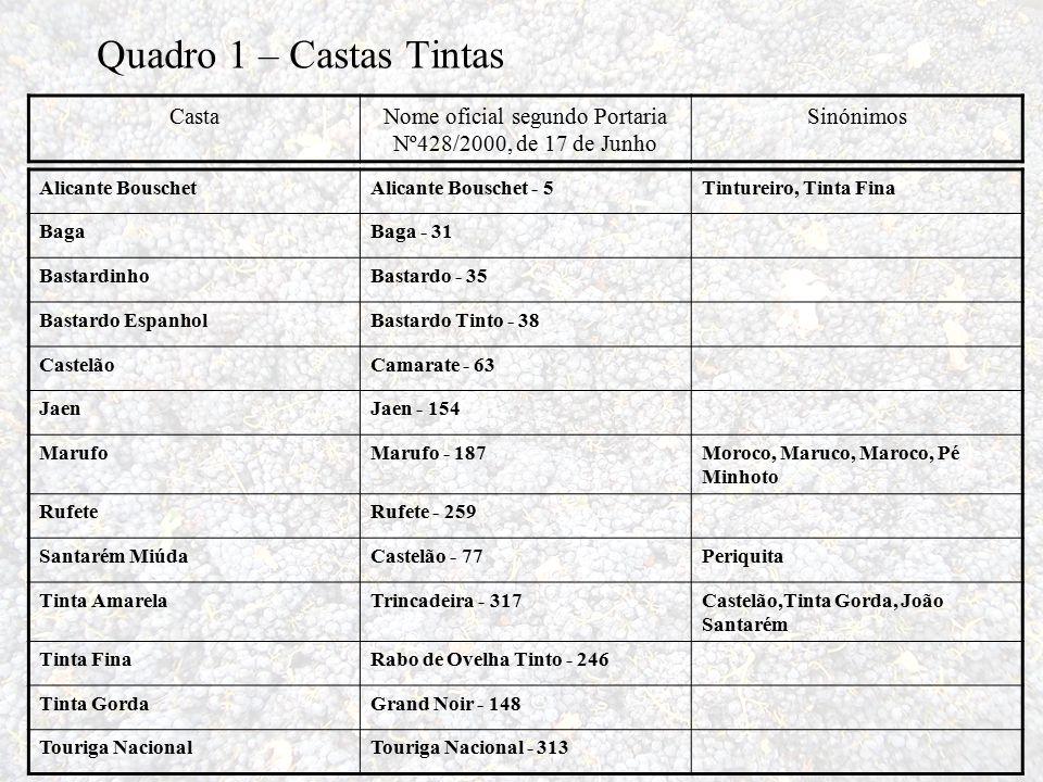 CastaNome oficial segundo Portaria Nº428/2000, de 17 de Junho Sinónimos Alicante BouschetAlicante Bouschet - 5Tintureiro, Tinta Fina BagaBaga - 31 Bas