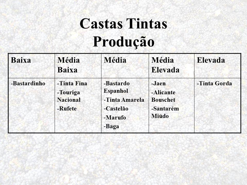Castas Tintas Produção BaixaMédia Baixa MédiaMédia Elevada Elevada -Bastardinho-Tinta Fina -Touriga Nacional -Rufete -Bastardo Espanhol -Tinta Amarela