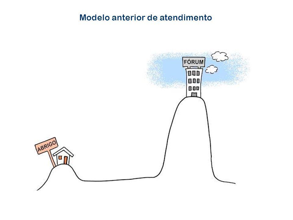 Modelo anterior de atendimento