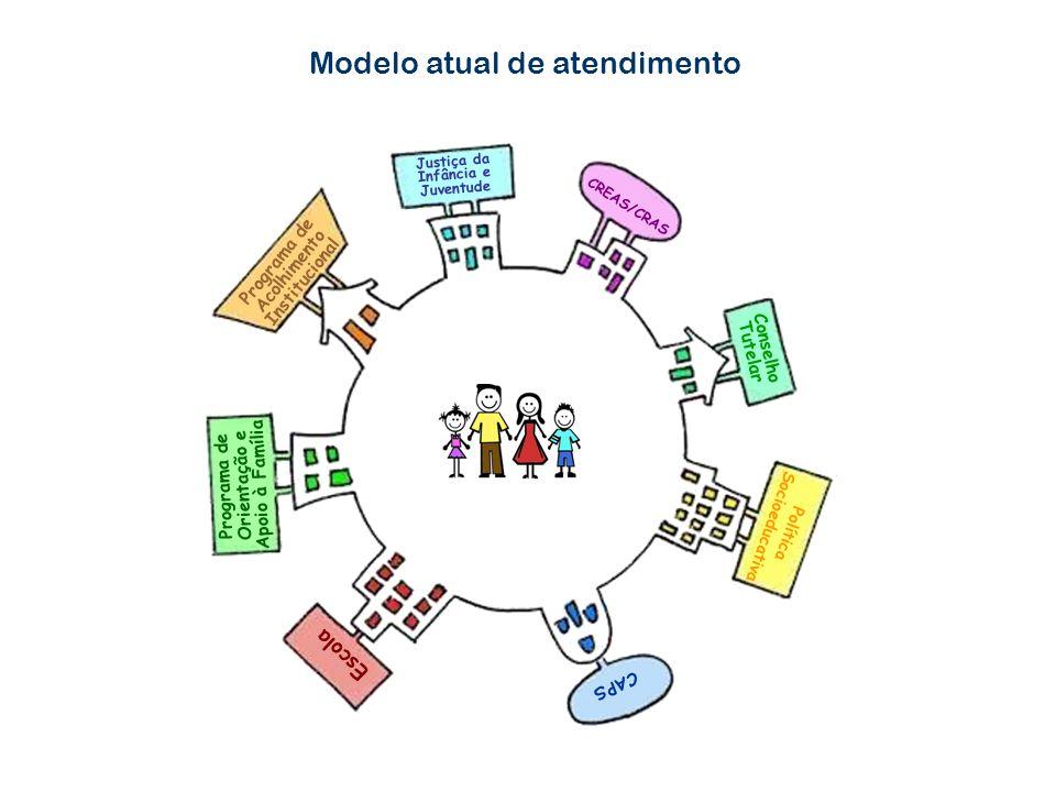 Modelo atual de atendimento Escola Justiça da Infância e Juventude Programa de Acolhimento Institucional CREAS/CRAS Conselho Tutelar Política Socioeducativa CAPS Programa de Orientação e Apoio à Família