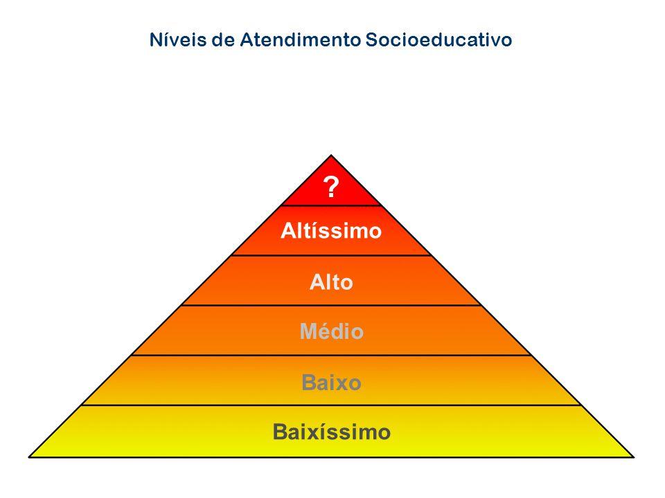 Níveis de Atendimento Socioeducativo ? Altíssimo Alto Médio Baixo Baixíssimo