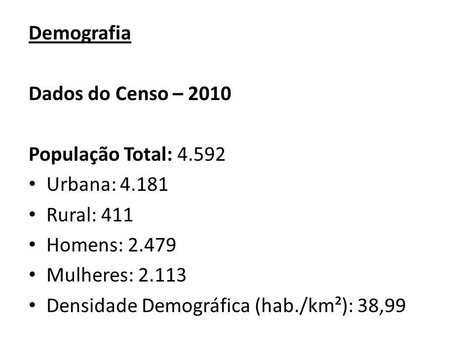 Demografia Dados do Censo – 2010 População Total: 4.592 Urbana: 4.181 Rural: 411 Homens: 2.479 Mulheres: 2.113 Densidade Demográfica (hab./km²): 38,99