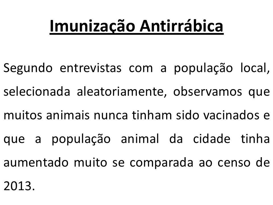 Imunização Antirrábica Segundo entrevistas com a população local, selecionada aleatoriamente, observamos que muitos animais nunca tinham sido vacinado