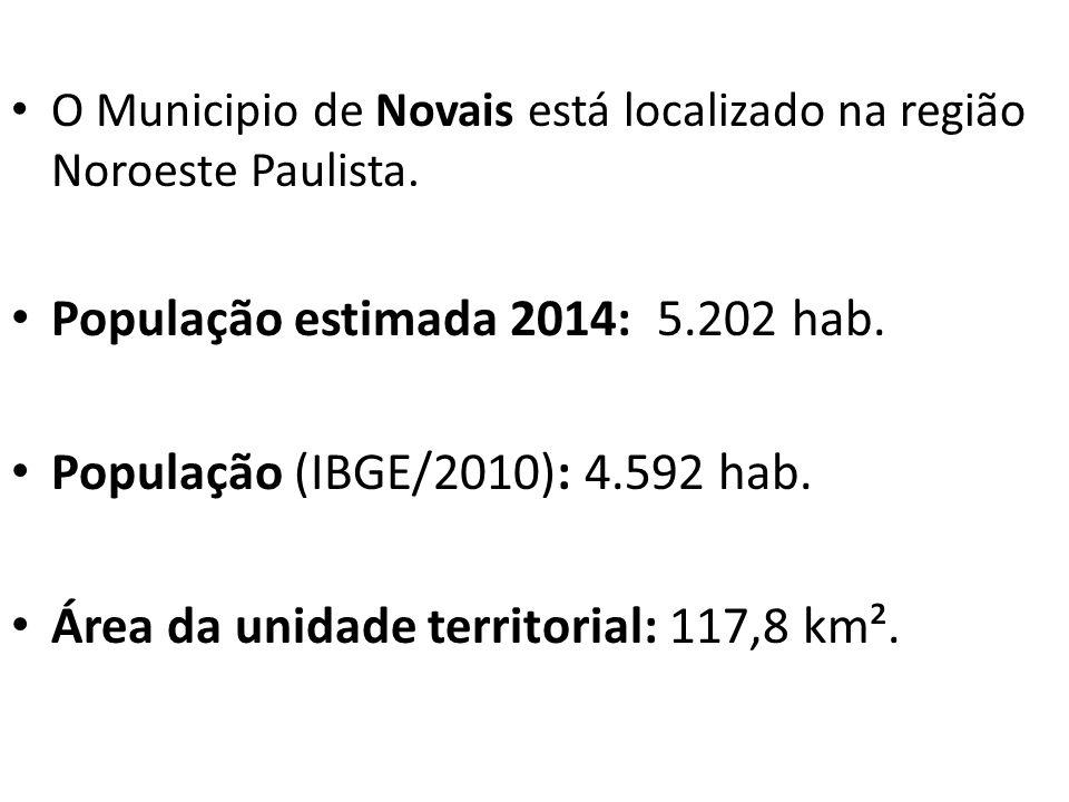 O Municipio de Novais está localizado na região Noroeste Paulista. População estimada 2014: 5.202 hab. População (IBGE/2010): 4.592 hab. Área da unida