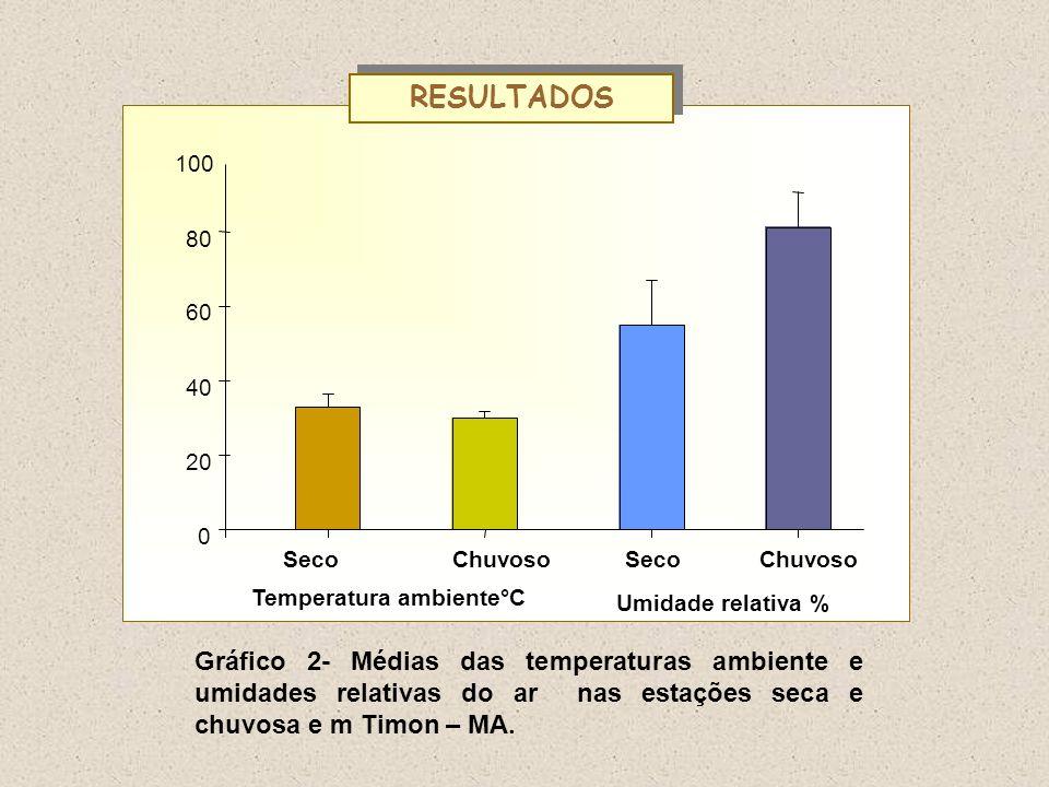SecoChuvoso 0 20 40 60 80 100 ChuvosoSeco Temperatura ambiente°C Umidade relativa % Gráfico 2- Médias das temperaturas ambiente e umidades relativas d