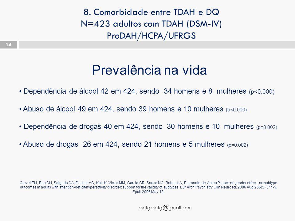 8. Comorbidade entre TDAH e DQ N=423 adultos com TDAH (DSM-IV) ProDAH/HCPA/UFRGS csalgcsalg@gmail.com 14 Prevalência na vida Dependência de álcool 42