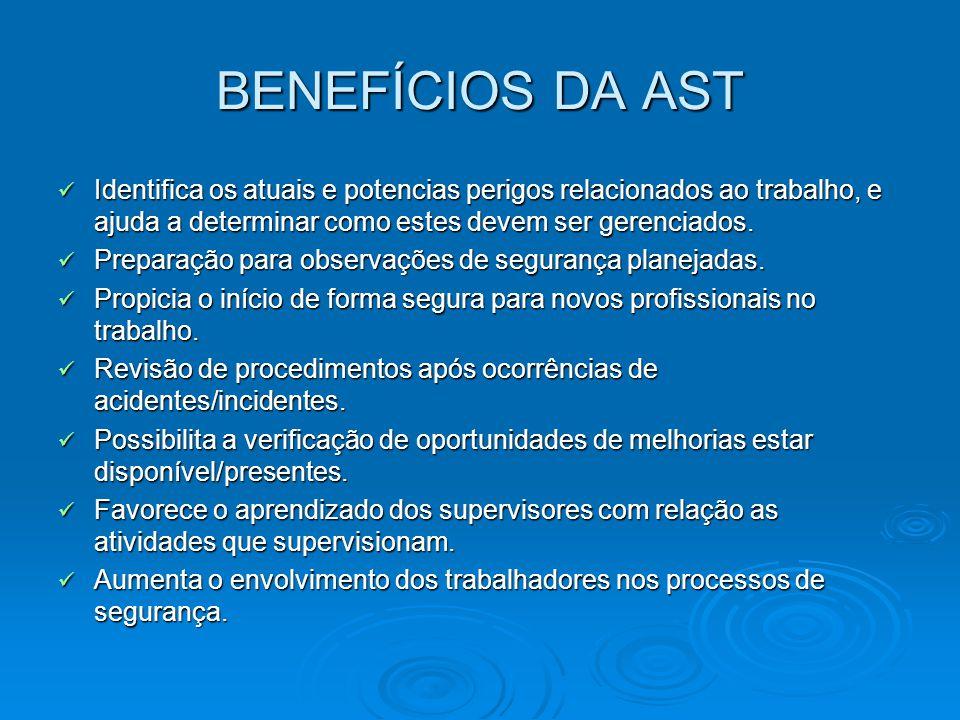 BENEFÍCIOS DA AST Identifica os atuais e potencias perigos relacionados ao trabalho, e ajuda a determinar como estes devem ser gerenciados. Identifica