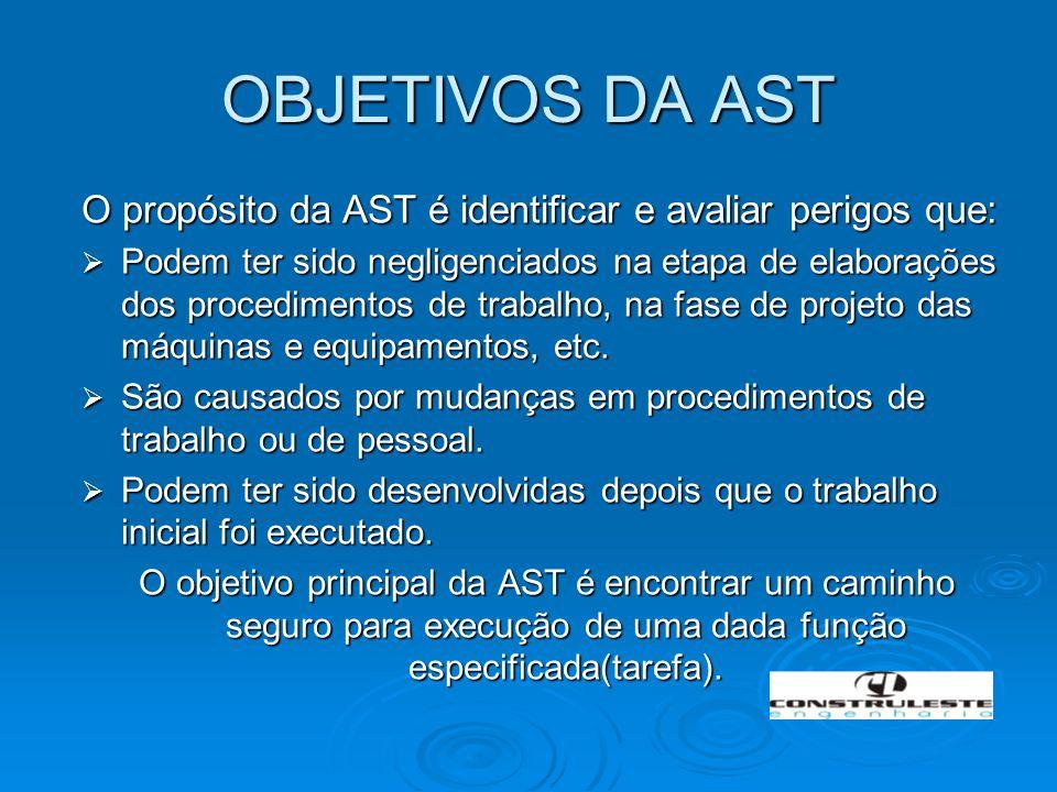 OBJETIVOS DA AST O propósito da AST é identificar e avaliar perigos que:  Podem ter sido negligenciados na etapa de elaborações dos procedimentos de