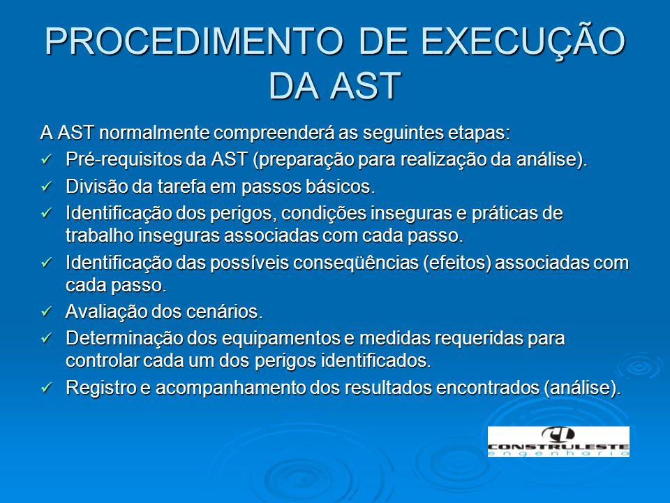 PROCEDIMENTO DE EXECUÇÃO DA AST A AST normalmente compreenderá as seguintes etapas: Pré-requisitos da AST (preparação para realização da análise). Pré
