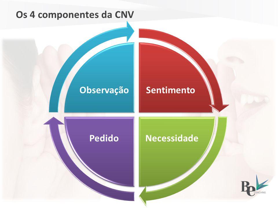 Os 4 componentes da CNV Sentimento NecessidadePedido Observação