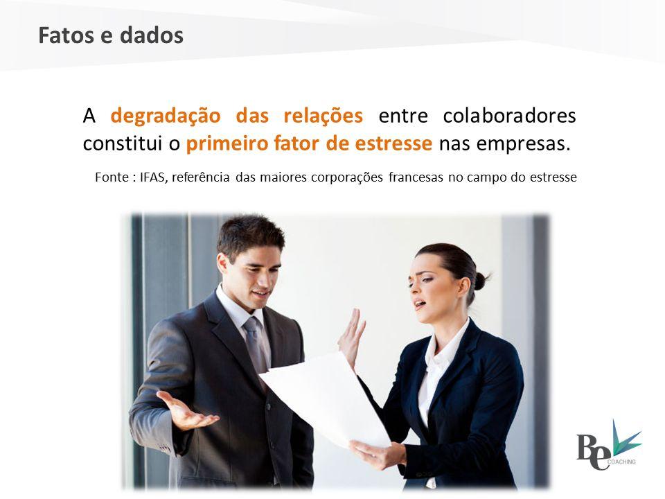 A degradação das relações entre colaboradores constitui o primeiro fator de estresse nas empresas. Fonte : IFAS, referência das maiores corporações fr