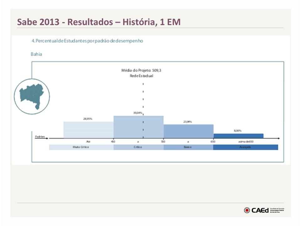 Sabe 2013 - Resultados Geografia 1EM