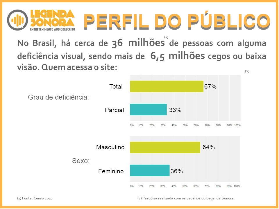 No Brasil, há cerca de 36 milhões de pessoas com alguma deficiência visual, sendo mais de 6,5 milhões cegos ou baixa visão. Quem acessa o site: Grau d