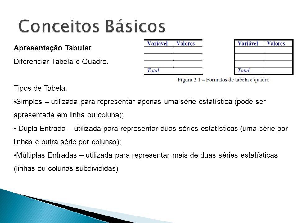 Apresentação Tabular Diferenciar Tabela e Quadro. Tipos de Tabela: Simples – utilizada para representar apenas uma série estatística (pode ser apresen