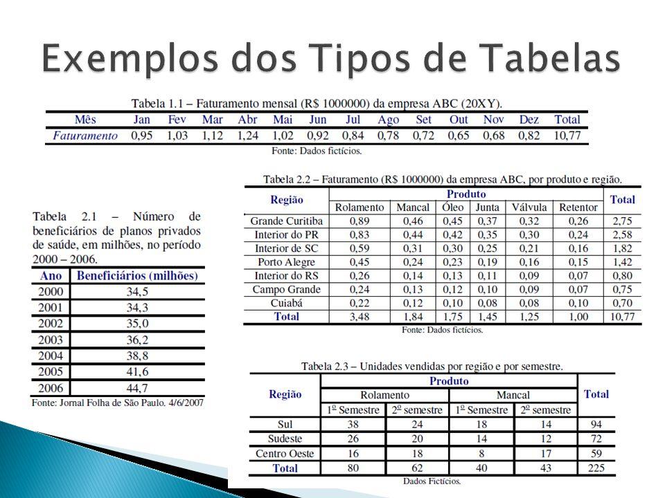 Apresentação Gráfica A escolha do gráfico depende do tipo de variável estudada.