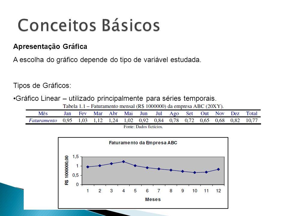 Apresentação Gráfica A escolha do gráfico depende do tipo de variável estudada. Tipos de Gráficos: Gráfico Linear – utilizado principalmente para séri