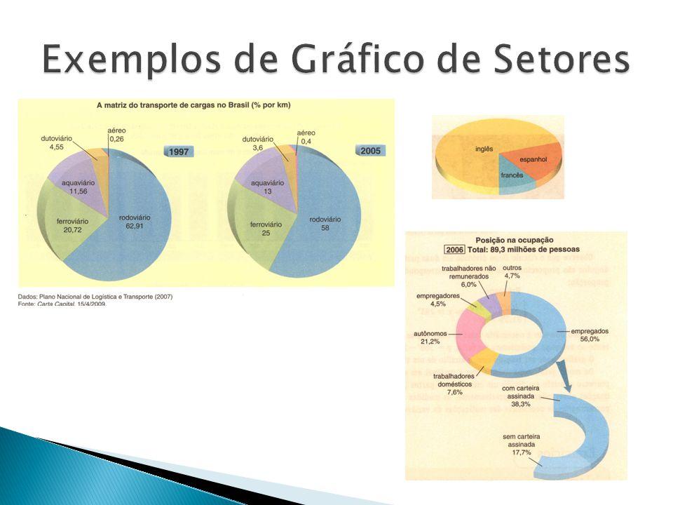 Apresentação Gráfica Gráfico de Colunas/Barras – pode ser utilizado no lugar de Gráficos de Setores.