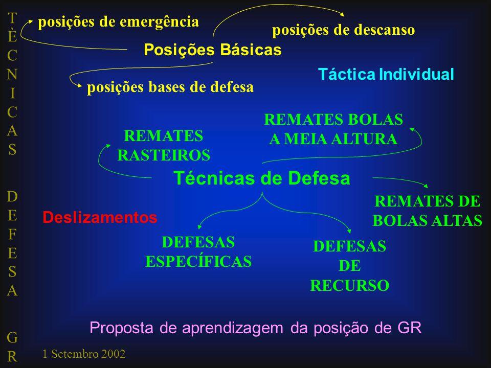 TÈCNICAS DEFESA GRTÈCNICAS DEFESA GR 1 Setembro 2002 posições bases de defesa posições de emergência posições de descanso Deslizamentos Técnicas de Defesa REMATES RASTEIROS REMATES BOLAS A MEIA ALTURA REMATES DE BOLAS ALTAS DEFESAS ESPECÍFICAS DEFESAS DE RECURSO Táctica Individual Proposta de aprendizagem da posição de GR Posições Básicas