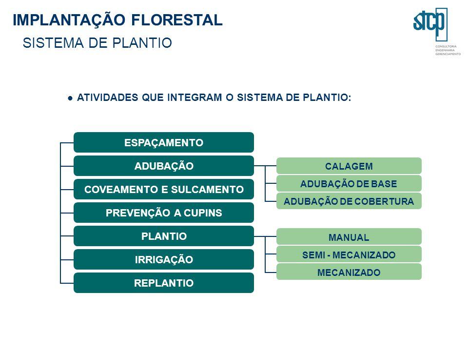 IMPLANTAÇÃO FLORESTAL SISTEMA DE PLANTIO ATIVIDADES QUE INTEGRAM O SISTEMA DE PLANTIO: COVEAMENTO E SULCAMENTO ESPAÇAMENTO ADUBAÇÃO PREVENÇÃO A CUPINS