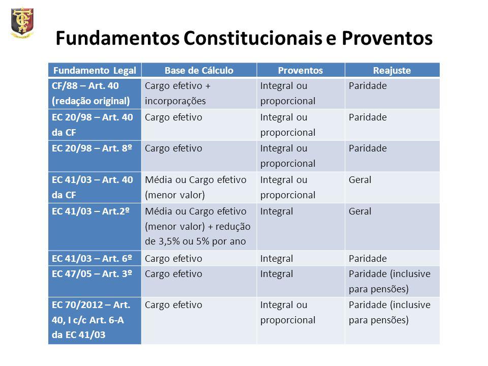 Fundamentos Constitucionais e Proventos Fundamento LegalBase de CálculoProventosReajuste CF/88 – Art. 40 (redação original) Cargo efetivo + incorporaç