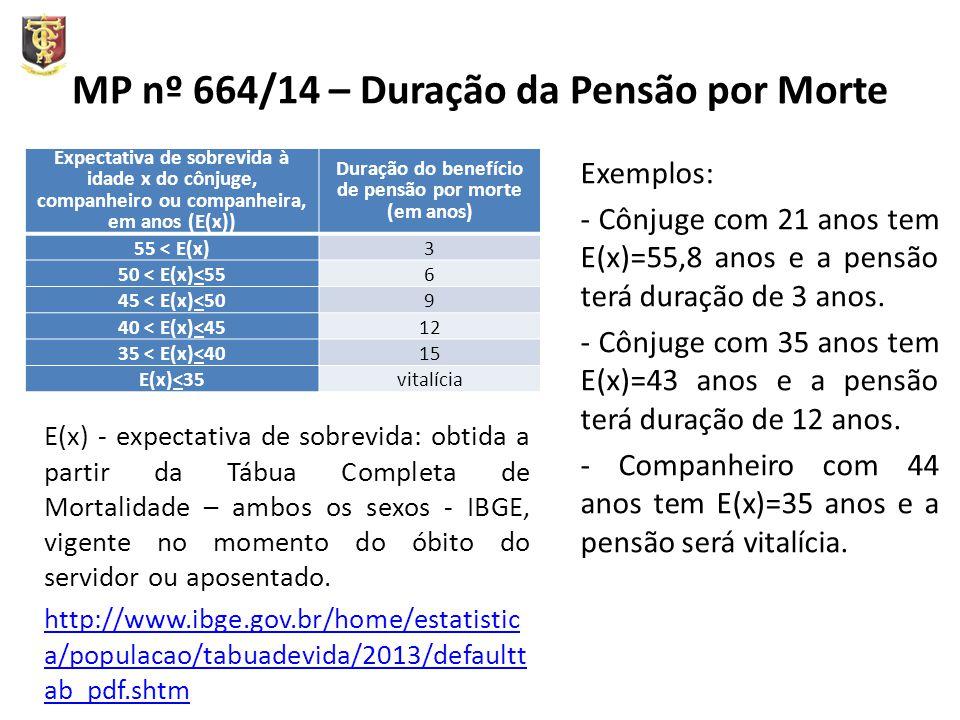 MP nº 664/14 – Duração da Pensão por Morte Exemplos: - Cônjuge com 21 anos tem E(x)=55,8 anos e a pensão terá duração de 3 anos. - Cônjuge com 35 anos