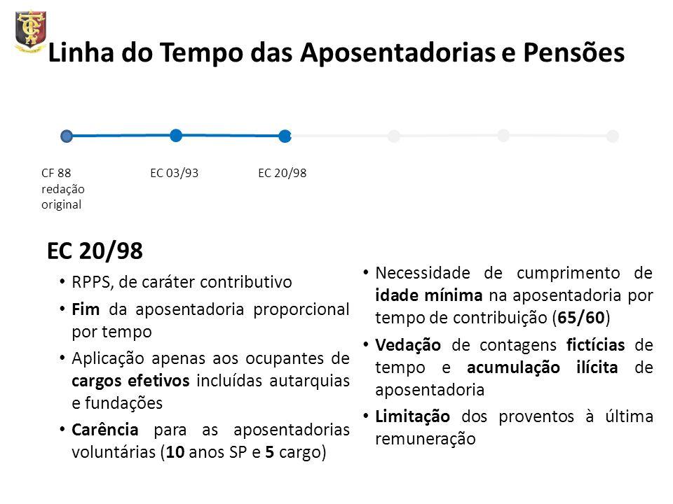 Linha do Tempo das Aposentadorias e Pensões EC 20/98 RPPS, de caráter contributivo Fim da aposentadoria proporcional por tempo Aplicação apenas aos oc