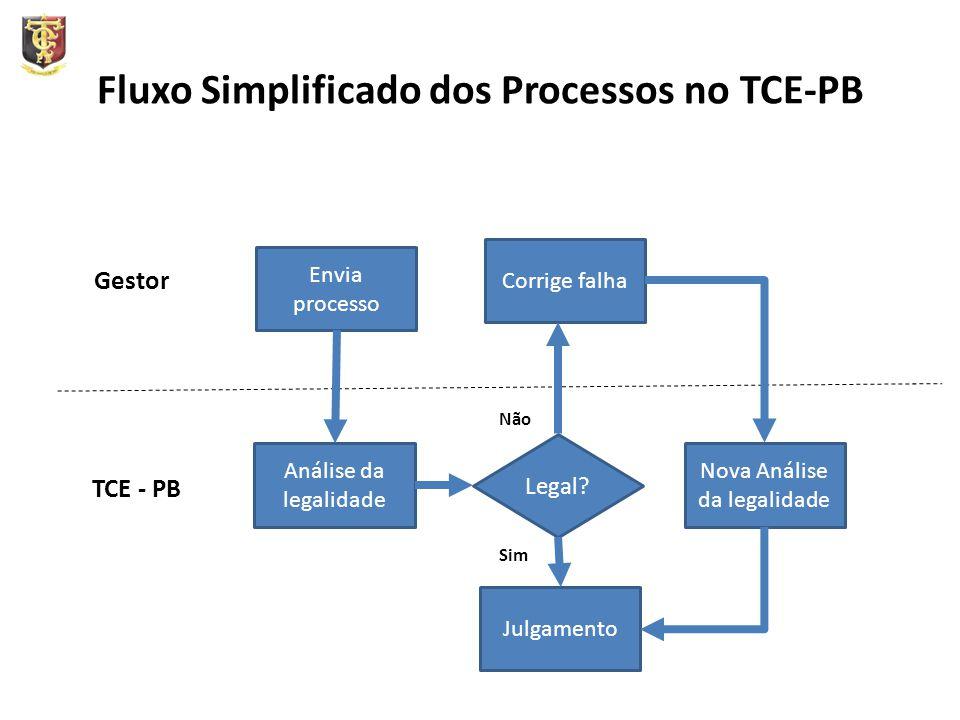 Fluxo Simplificado dos Processos no TCE-PB Envia processo Legal? Gestor TCE - PB Análise da legalidade Corrige falha Nova Análise da legalidade Julgam