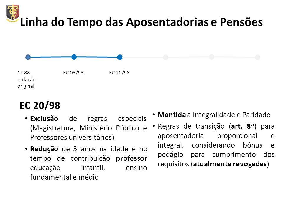 Linha do Tempo das Aposentadorias e Pensões EC 20/98 Exclusão de regras especiais (Magistratura, Ministério Público e Professores universitários) Redu