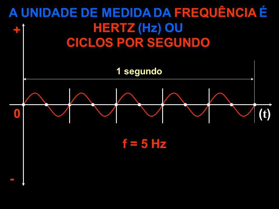 CAPACITAÇÃO INTELIGENTE A UNIDADE DE MEDIDA DA FREQUÊNCIA É HERTZ (Hz) OU CICLOS POR SEGUNDO + - (t)(t)0 f = 5 Hz 1 segundo