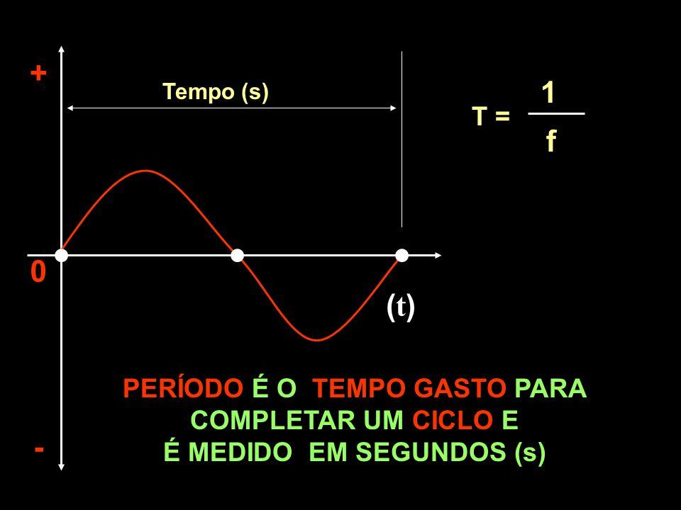 CAPACITAÇÃO INTELIGENTE (t)(t) + - 0 Tempo (s) PERÍODO É O TEMPO GASTO PARA COMPLETAR UM CICLO E É MEDIDO EM SEGUNDOS (s) T = 1 f