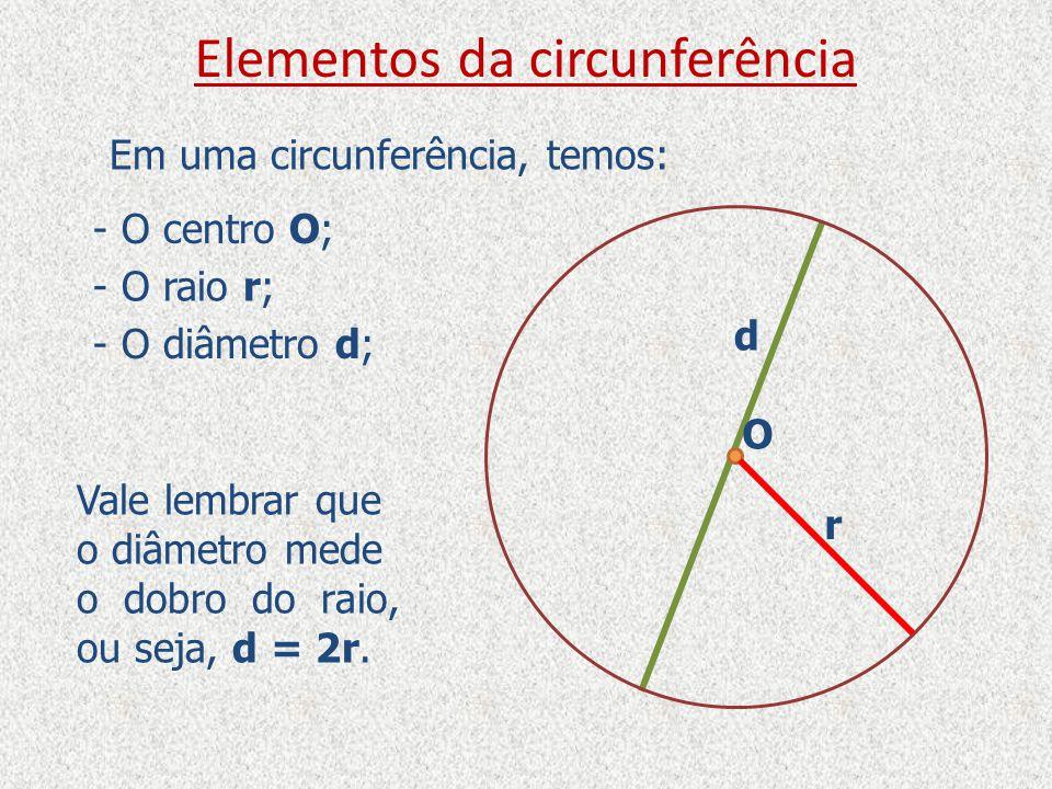 d Elementos da circunferência Em uma circunferência, temos: - O centro O; - O raio r; - O diâmetro d; O r Vale lembrar que o diâmetro mede o dobro do raio, ou seja, d = 2r.
