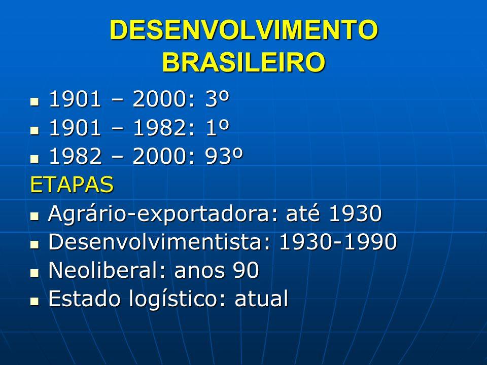 DESENVOLVIMENTO BRASILEIRO 1901 – 2000: 3º 1901 – 2000: 3º 1901 – 1982: 1º 1901 – 1982: 1º 1982 – 2000: 93º 1982 – 2000: 93ºETAPAS Agrário-exportadora