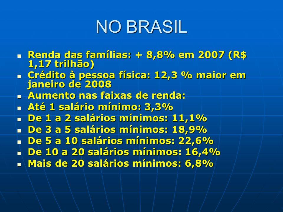 NO BRASIL Renda das famílias: + 8,8% em 2007 (R$ 1,17 trilhão) Renda das famílias: + 8,8% em 2007 (R$ 1,17 trilhão) Crédito à pessoa física: 12,3 % ma