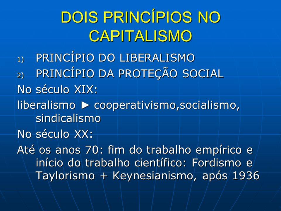 DOIS PRINCÍPIOS NO CAPITALISMO 1) PRINCÍPIO DO LIBERALISMO 2) PRINCÍPIO DA PROTEÇÃO SOCIAL No século XIX: liberalismo ► cooperativismo,socialismo, sin