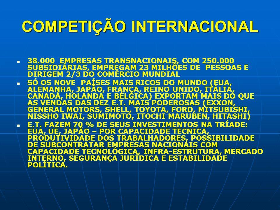COMPETIÇÃO INTERNACIONAL 38.000 EMPRESAS TRANSNACIONAIS, COM 250.000 SUBSIDIÁRIAS, EMPREGAM 23 MILHÕES DE PESSOAS E DIRIGEM 2/3 DO COMÉRCIO MUNDIAL SÓ