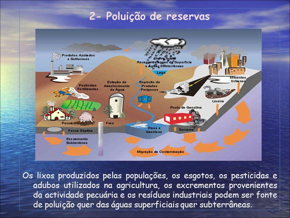 2- Poluição de reservas Os lixos produzidos pelas populações, os esgotos, os pesticidas e adubos utilizados na agricultura, os excrementos proveniente